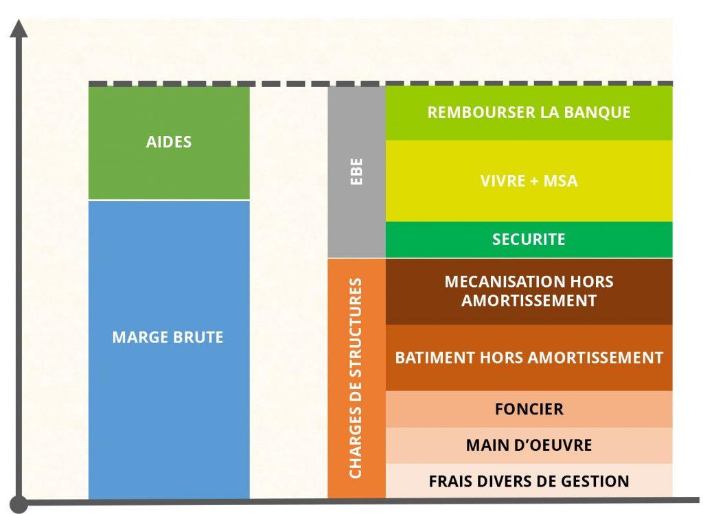 Présentation graphique des grandes masses financières pour réaliser de l'EBE