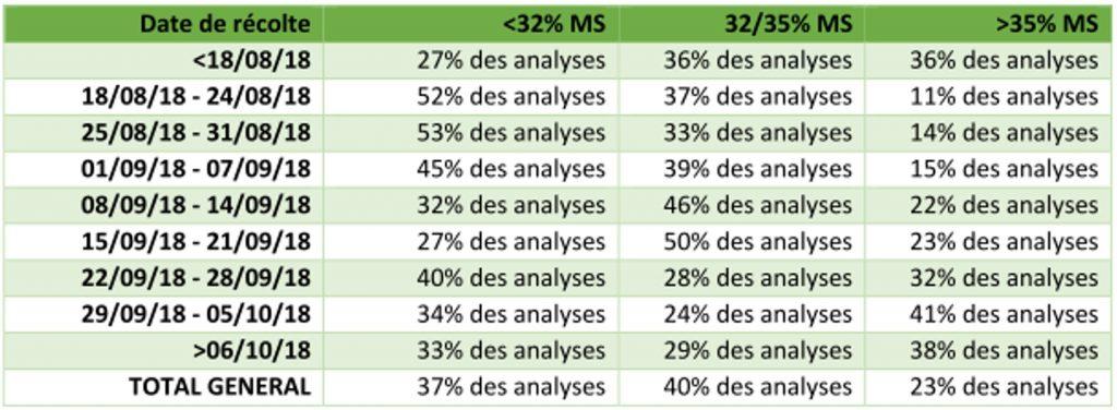 Répartition des résultats de MS selon la date de récolte - Analyses Agrinir 2018 - ACE